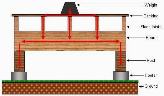 Structural Design of Transfer Beam - Used to transfer the ...