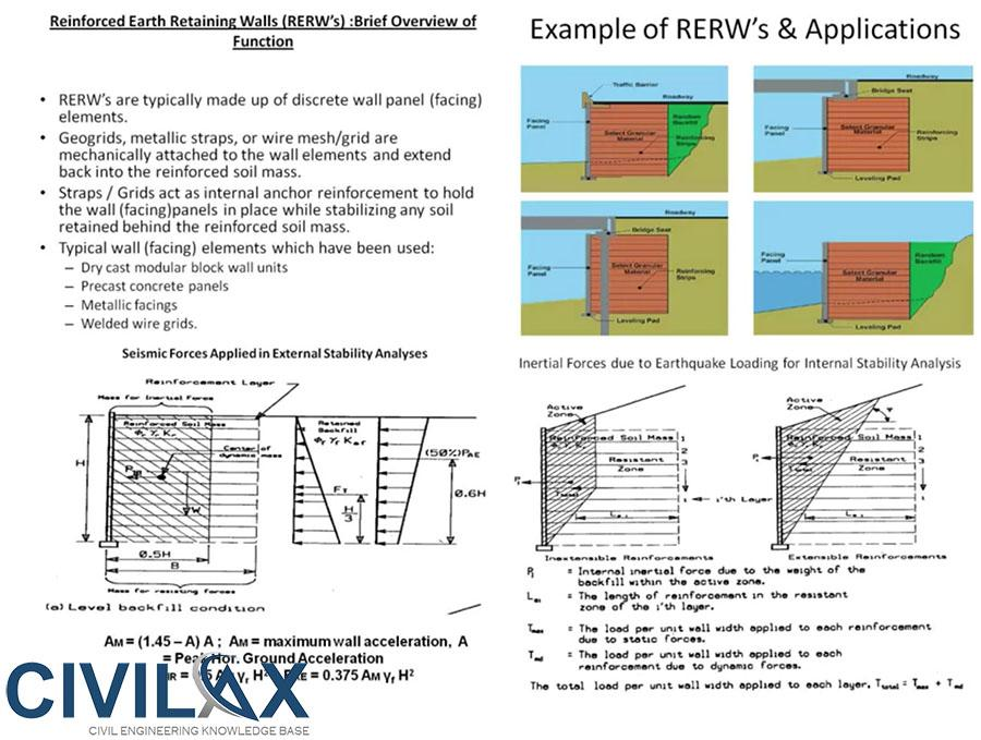 Seismic Response Analysis of Reinforced Earth Retaining Walls