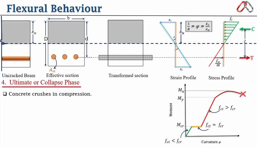 flexural response of concrete structures Since self-compacting concrete (scc) was developed in 1988 [1],  n flexural  response of steel-fiber-reinforced concrete beams: effects of.