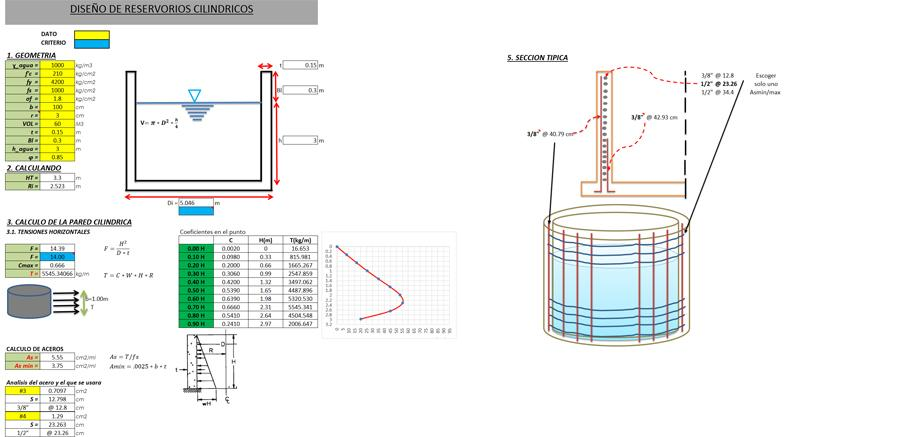 Water Tank Design : Cylindrical water tank design spreadsheet civil