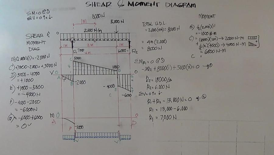 Shear Moment Diagram Civil Engineering Community