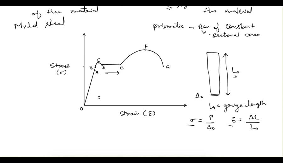 Stress Strain Diagram Strength Of Materials Block And Schematic