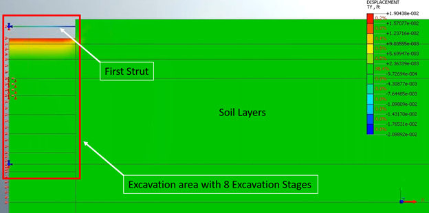 Figure 2. Displacement (vertical) plot of the 1st stage of the excavation stages of the SOE system considering soil nonlinearity. (Model is done in Midas GTS NX by Parsa Heydarpour).