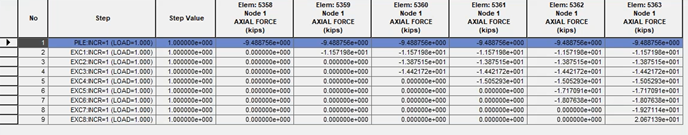 Figure 4. Axial forces of each strut at each excavation stage. The maximum axial force (20.67139 kips) can be found at Element 5363 at stage 8. The result is generated in Midas GTS NX by Parsa Heydarpour